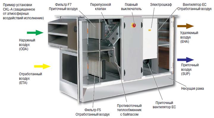 Вентиляционная установка CKL